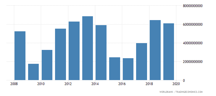 iraq adjusted savings net national savings current us$ wb data