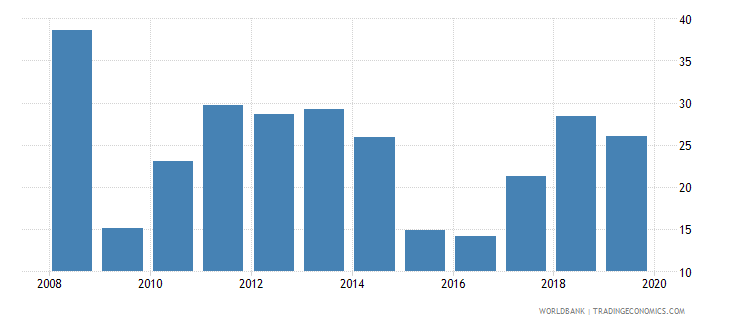 iraq adjusted savings net national savings percent of gni wb data