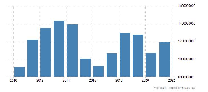 iraq adjusted savings particulate emission damage us dollar wb data