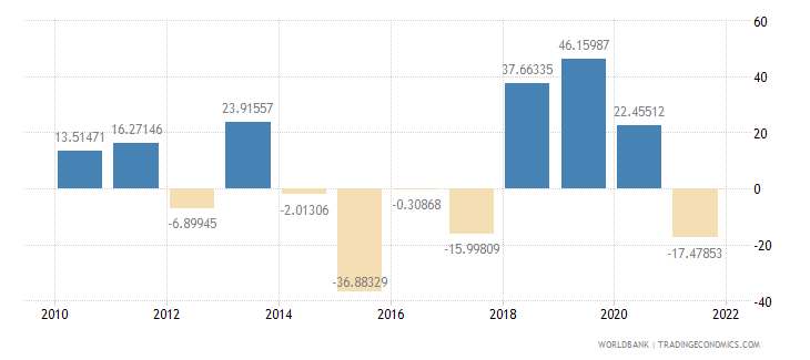 iraq agriculture value added annual percent growth wb data