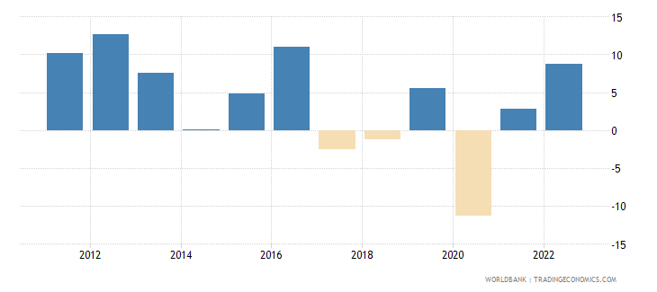 iraq annual percentage growth rate of gdp at market prices based on constant 2010 us dollars  wb data