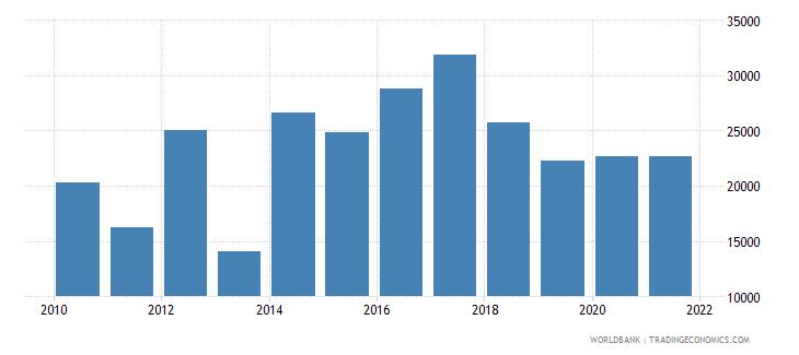 iraq aquaculture production metric tons wb data