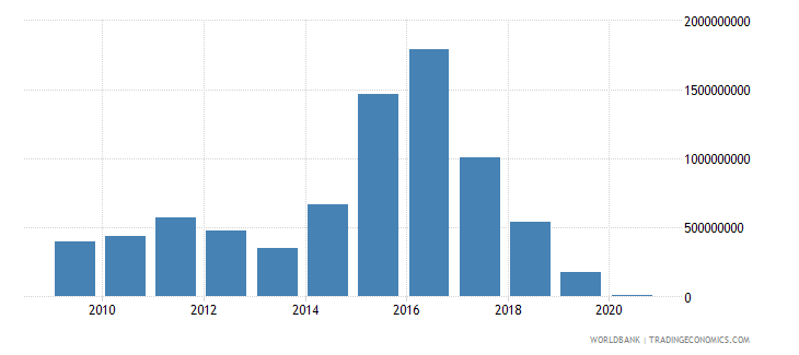 iraq arms imports constant 1990 us dollar wb data