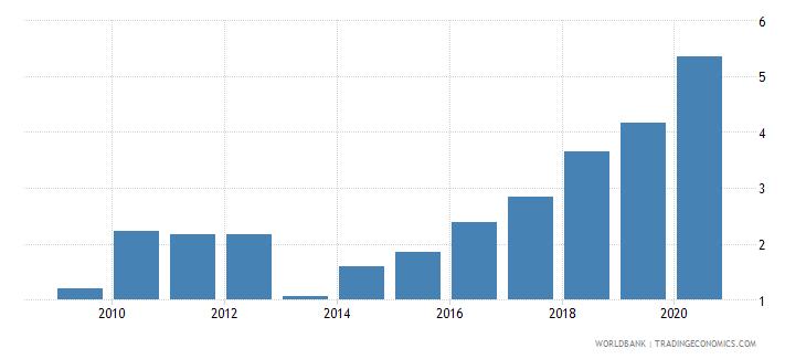 iraq atms per 100000 adults gfd wb data