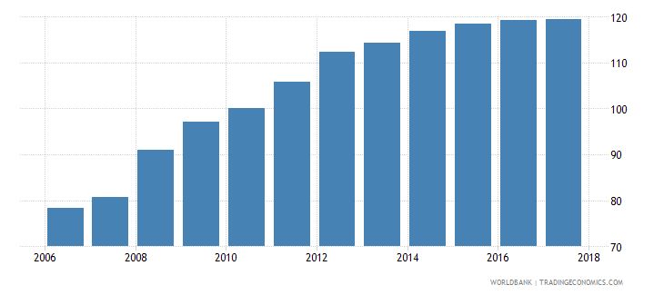 iraq average consumer price index 2010 100 wb data