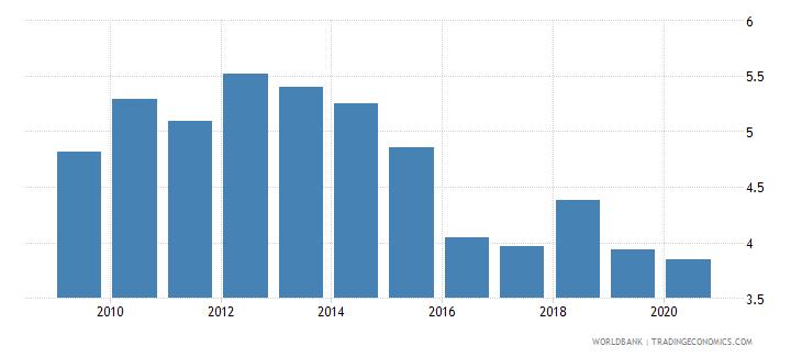 iraq bank branches per 100000 adults wb data