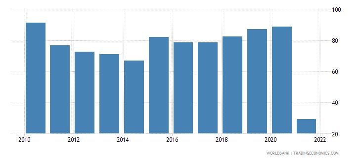 iraq bank concentration percent wb data