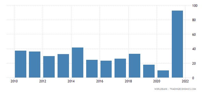 iraq bank cost to income ratio percent wb data