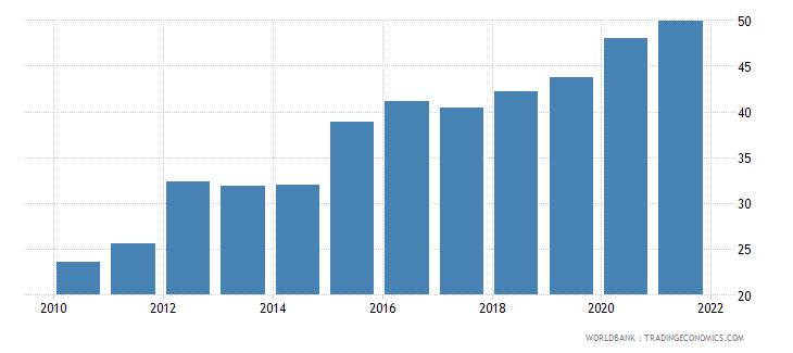iraq bank credit to bank deposits percent wb data