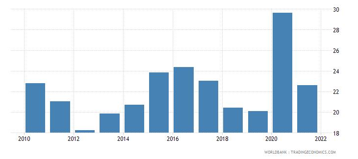 iraq bank deposits to gdp percent wb data