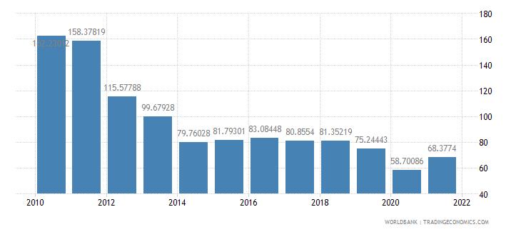 iraq bank liquid reserves to bank assets ratio percent wb data
