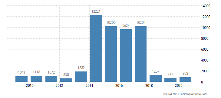 iraq battle related deaths number of people wb data