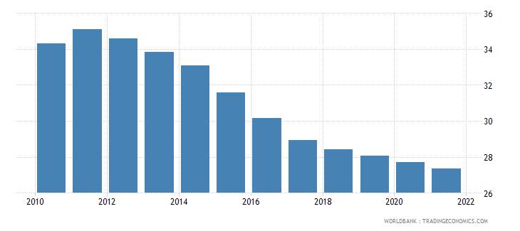 iraq birth rate crude per 1 000 people wb data