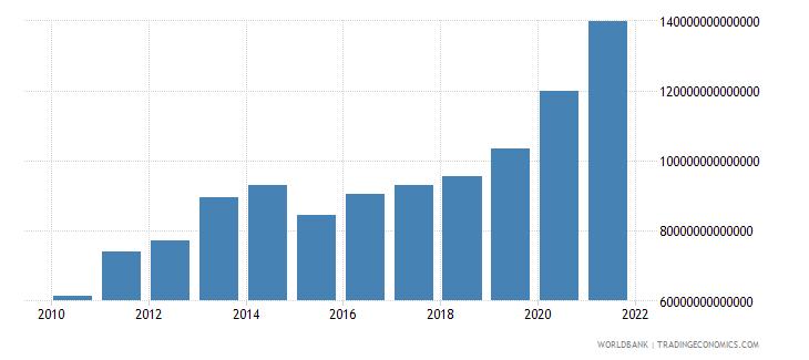 iraq broad money current lcu wb data