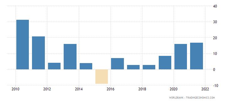 iraq broad money growth annual percent wb data
