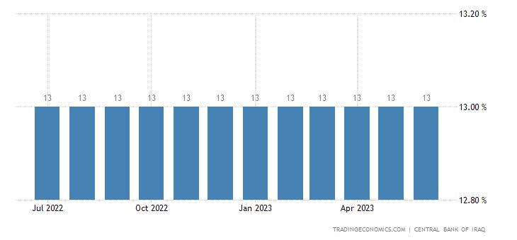 Iraq Cash Reserve Ratio