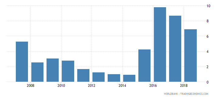 iraq central bank assets to gdp percent wb data