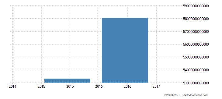 iraq central government debt total current lcu wb data