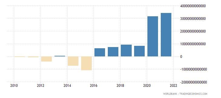 iraq changes in inventories current lcu wb data