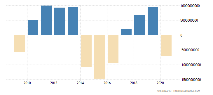 iraq changes in net reserves bop us dollar wb data