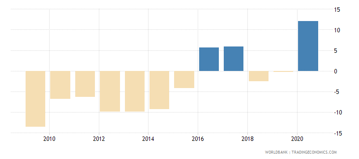 iraq claims on central government etc percent gdp wb data