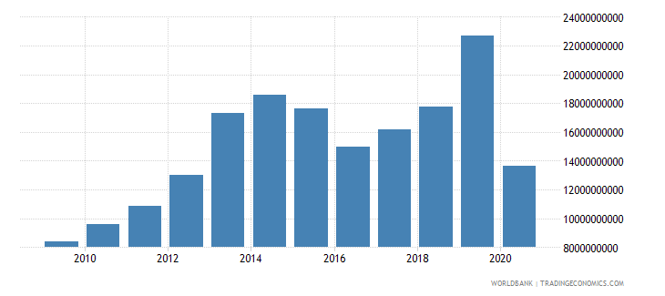 iraq commercial service imports us dollar wb data