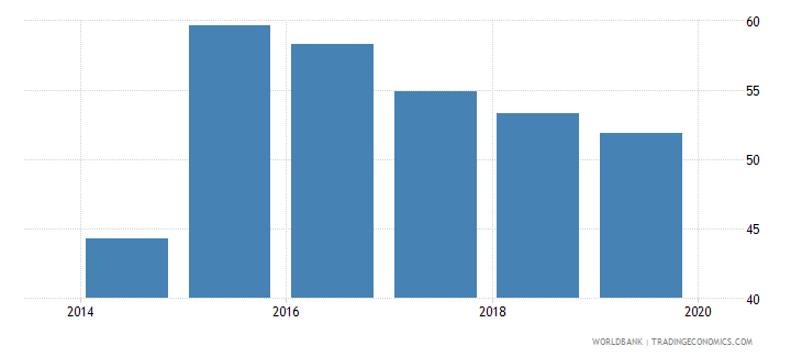 iraq compensation of employees percent of expense wb data