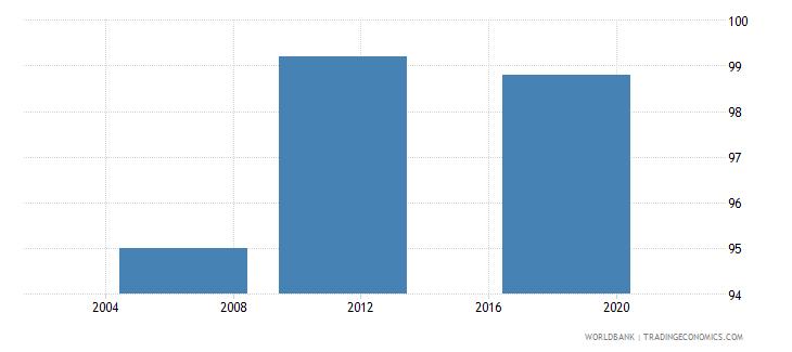 iraq completeness of birth registration percent wb data