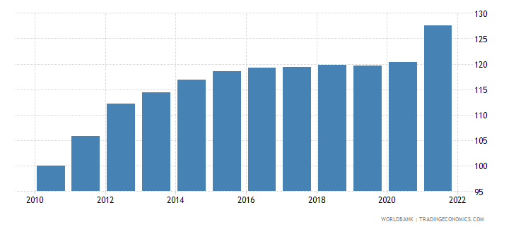 iraq consumer price index 2005  100 wb data