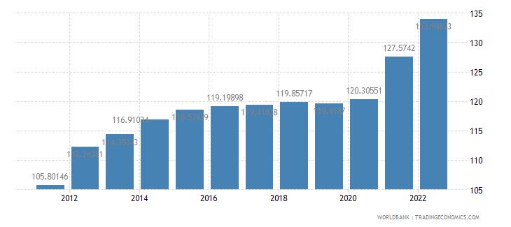 iraq consumer price index 2005  100 wb data