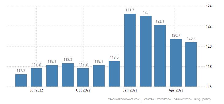 Iraq Consumer Price Index (CPI)