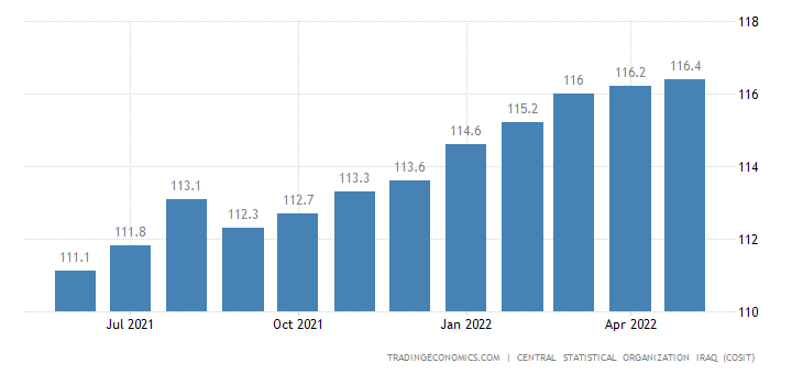 Iraq Consumer Price Index (CPI)