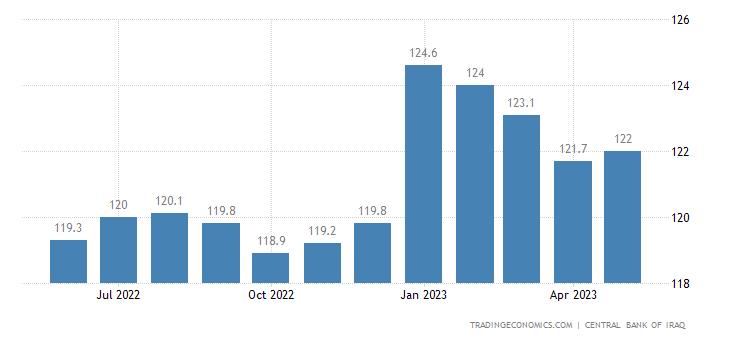 Iraq Core Consumer Prices
