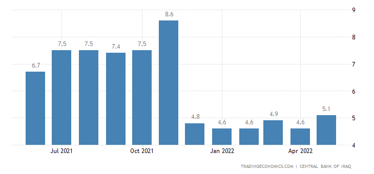 Iraq Core Inflation Rate
