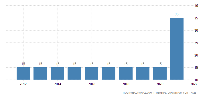 Iraq Corporate Tax Rate
