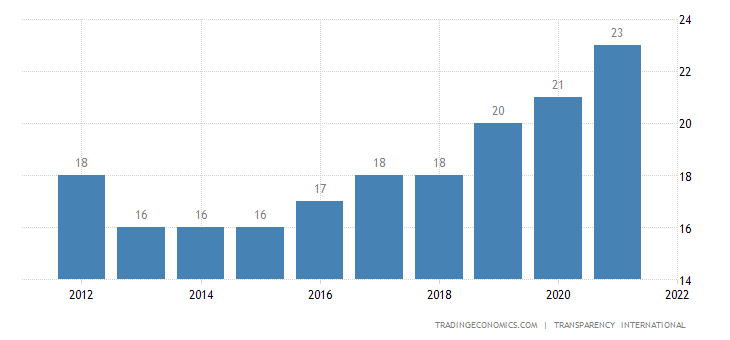 Iraq Corruption Index