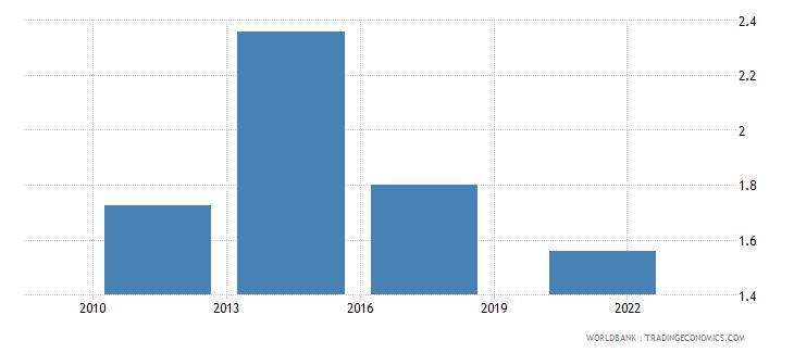 iraq credit card percent age 15 wb data