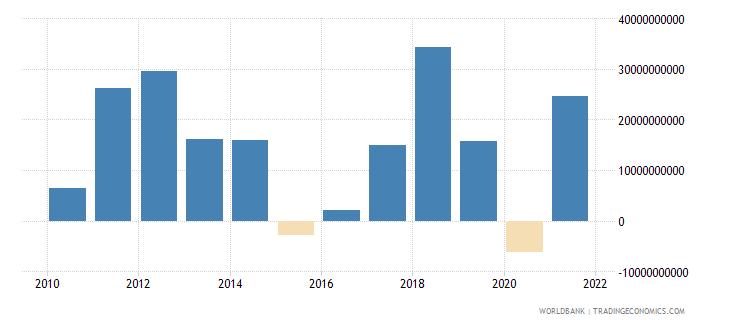 iraq current account balance bop us dollar wb data