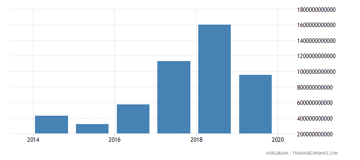iraq customs and other import duties current lcu wb data