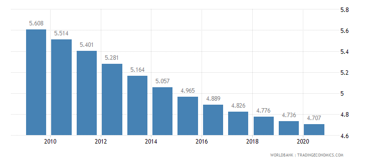 iraq death rate crude per 1 000 people wb data