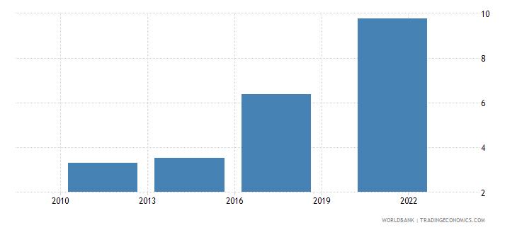 iraq debit card percent age 15 wb data