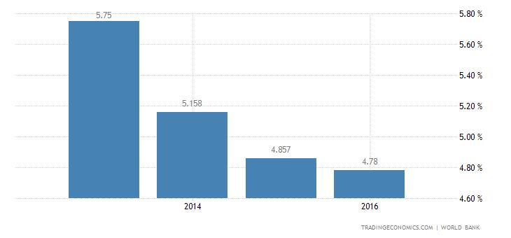Deposit Interest Rate in Iraq