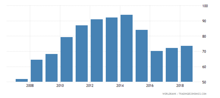 iraq deposit money bank assets to deposit money bank assets and central bank assets percent wb data