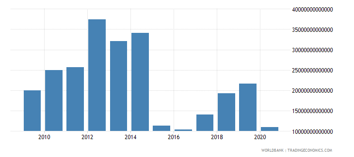 iraq discrepancy in expenditure estimate of gdp current lcu wb data