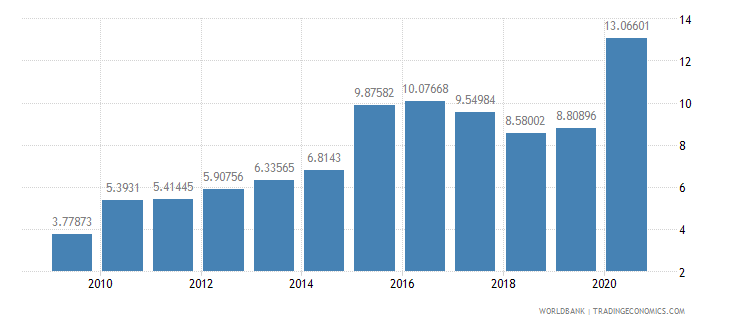 iraq domestic credit to private sector percent of gdp wb data