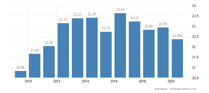 iraq employment in industry percent of total employment wb data