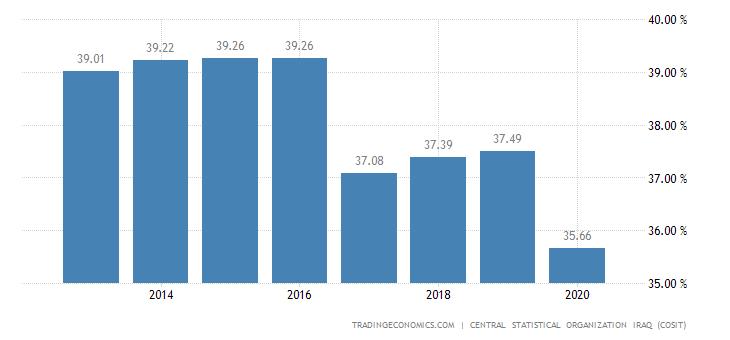Iraq Employment Rate