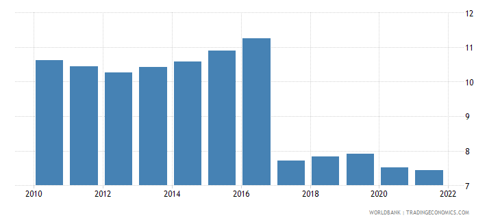 iraq employment to population ratio 15 plus  female percent wb data