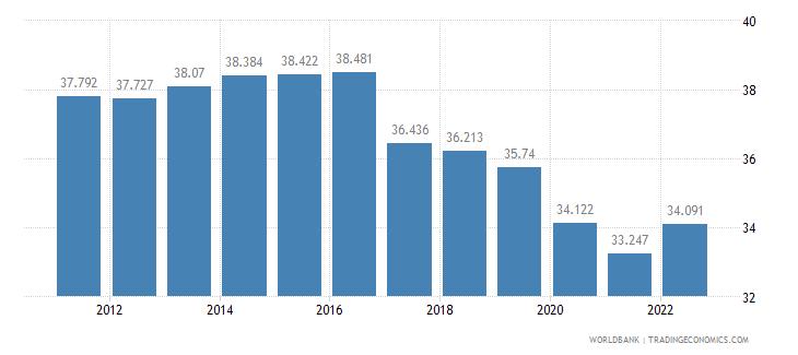 iraq employment to population ratio 15 plus  total percent wb data