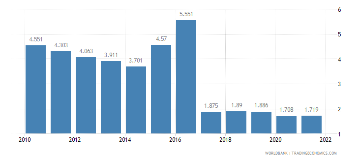 iraq employment to population ratio ages 15 24 female percent wb data